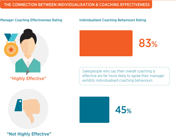 Connection Between Individualisation & Coaching Effectiveness