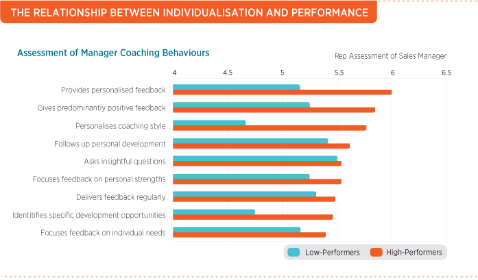 Relationship Between Individualisation & Performance