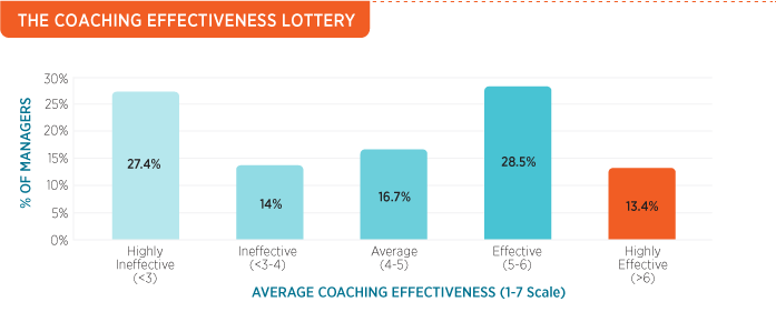 The Coaching Effectiveness Lottery